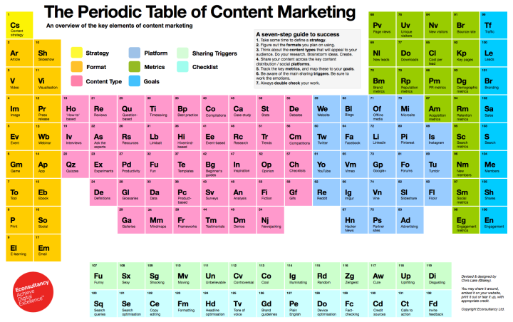 The-Periodic-Table-of-Content-Marketing