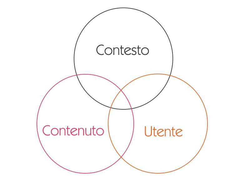 Contesto-contenuto-utente
